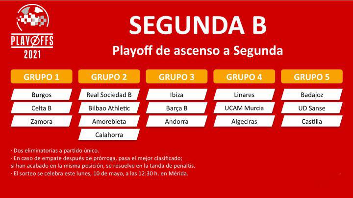 Playoff de ascenso de Segunda B: estos son los 16 equipos clasificados